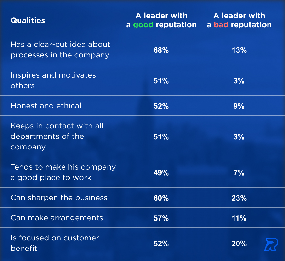 CEO Reputation Management Impact: Myths and Grim Reality