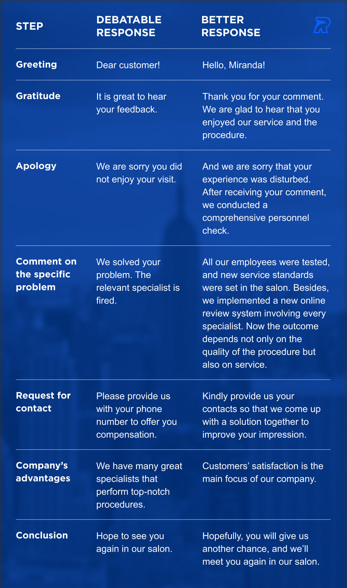 How to Respond to Negative Reviews And Benefit From It